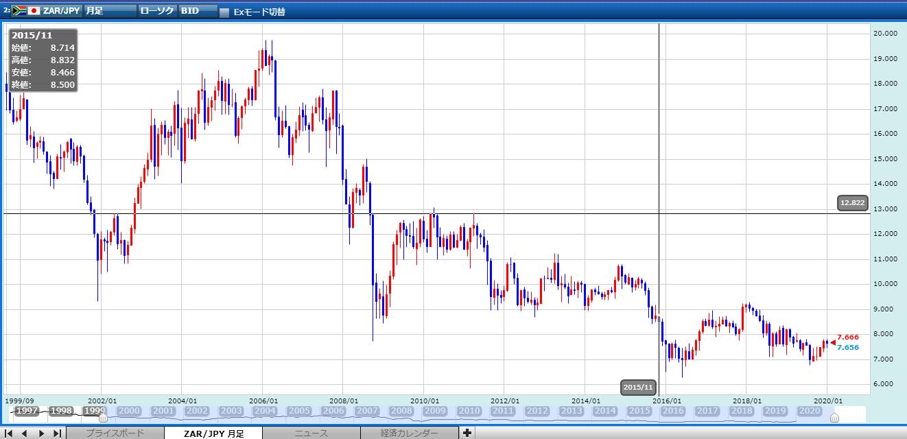 日経平均株価は急落する
